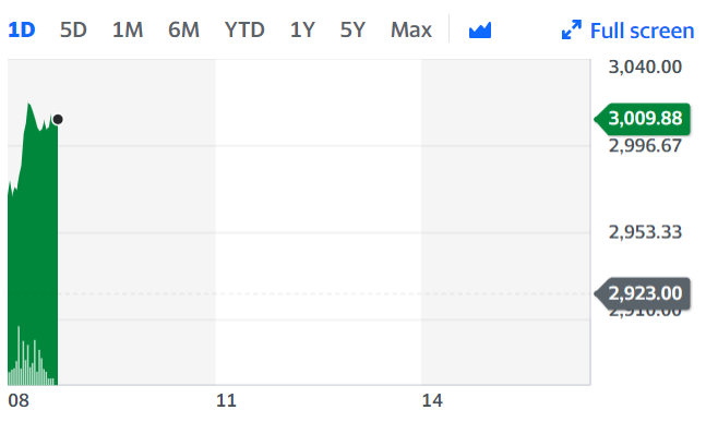 Admiral Group saw its shares gain in early trading on Tuesday after the deal was announced. Chart: Yahoo Finance