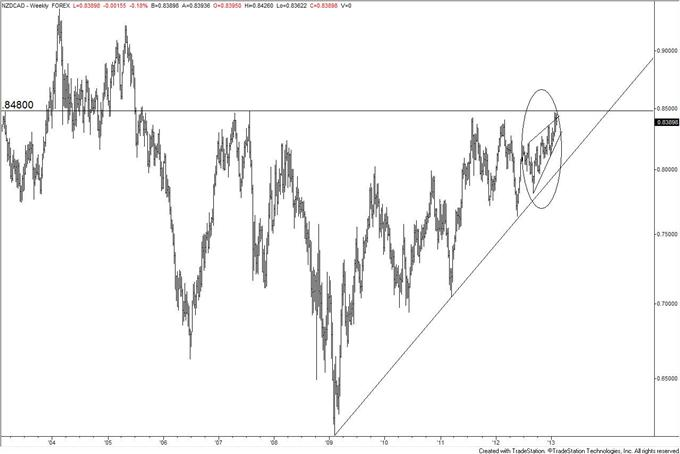 How_to_Trade_a_Turn_in_EURJPY__body_nzdcad.png, How to Trade a Reversal (if it happens) in EUR/JPY