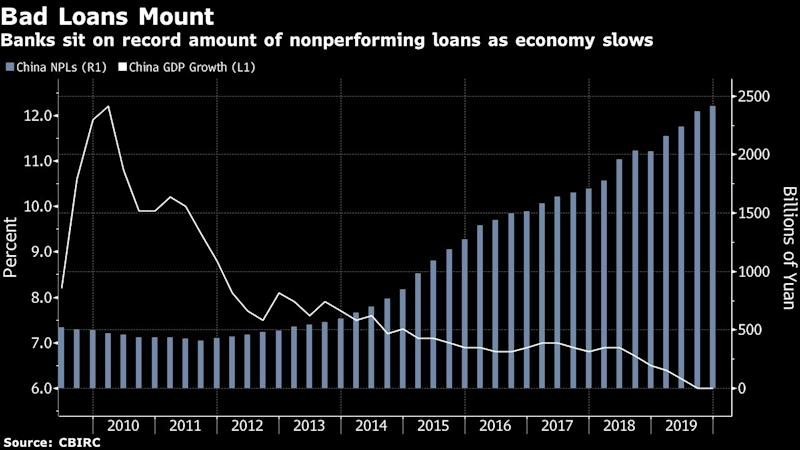 China Gives Relief to Shield Trillions of Yuan in Bad Debt