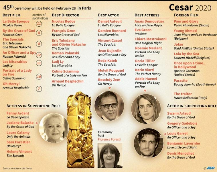 There was anger when Polanski's film 'An Officer and a Spy' led the nominations for this year's Cesar awards