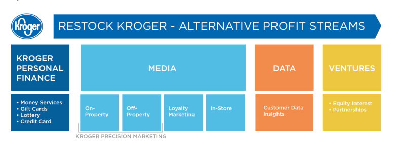 Graphic illustrating the three main businesses under Kroger's