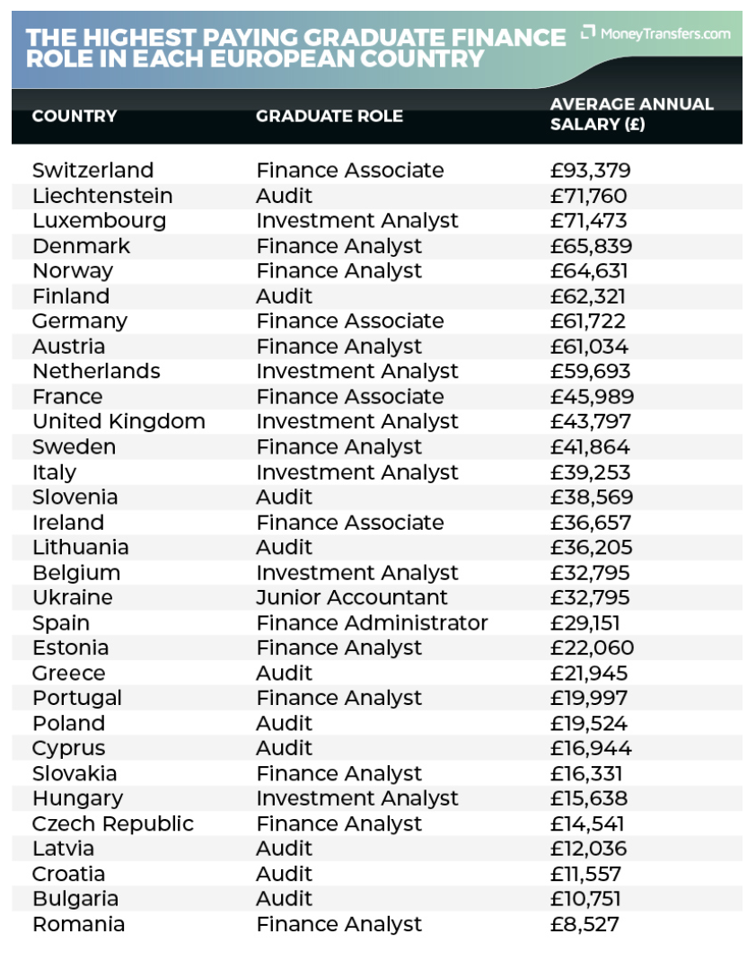 The highest paying graduate finance role in European countries