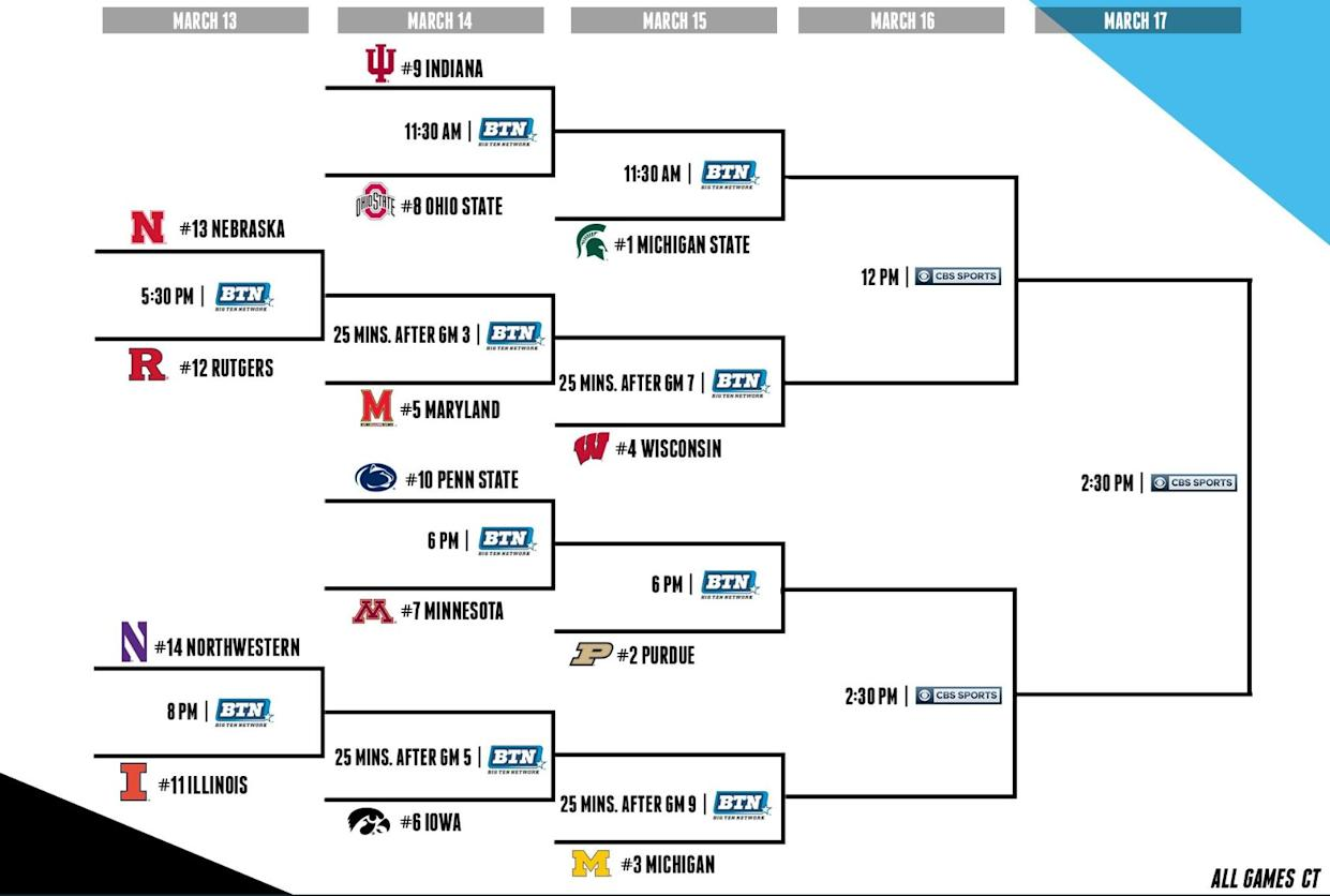 picture regarding Printable Big Ten Tournament Bracket titled 2019 Significant 10 match preview, predictions: Is the
