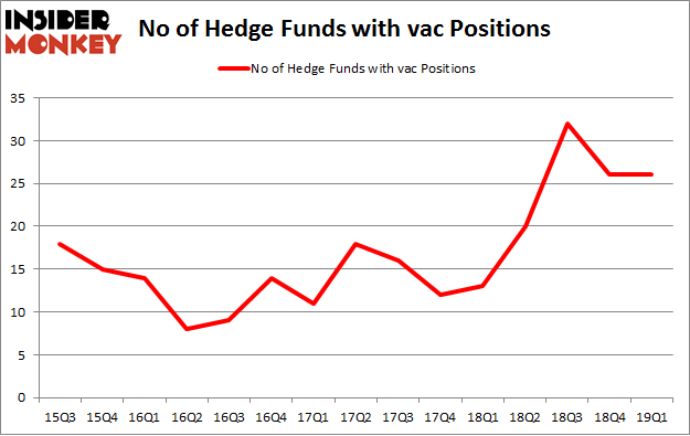 No of Hedge Funds with VAC Positions