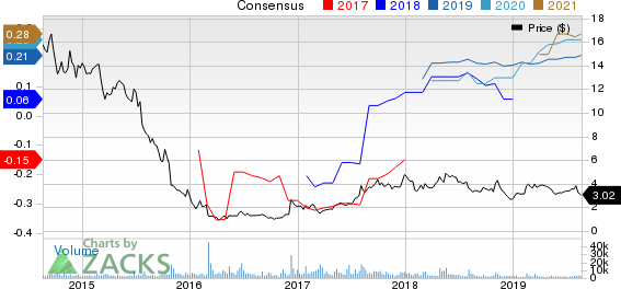 Intrepid Potash, Inc Price and Consensus