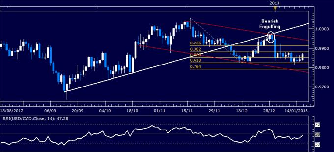 Forex_Analysis_USDCAD_Classic_Technical_Report_01.16.2013_body_Picture_1.png, Forex Analysis: USD/CAD Classic Technical Report 01.16.2013
