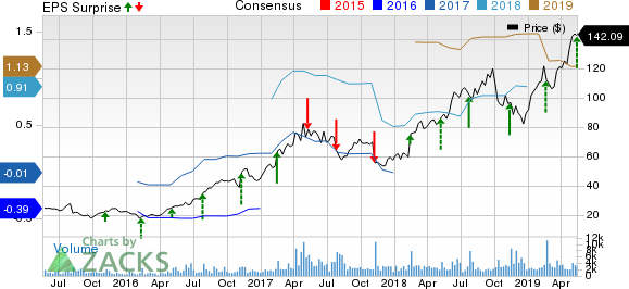 Wix.com Ltd. Price, Consensus and EPS Surprise