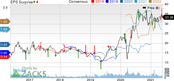 Pan American Silver Corp. Price, Consensus and EPS Surprise