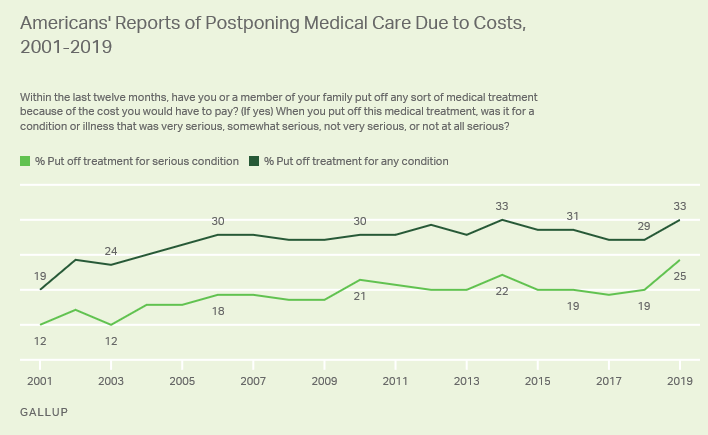 25% of Americans have reported postponing medical care due to costs. (Photo: Gallup)