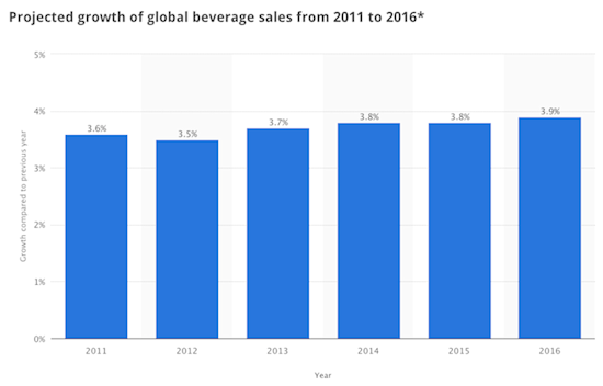 Projected Growth of Global Beverage Sales