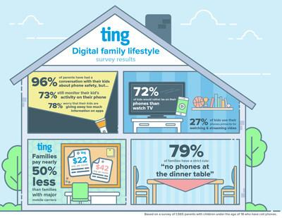 The Ting Digital Family Lifestyle Survey Reveals Insight Into Parents' Thoughts, Concerns, Habits and Rules Around Kids' Mobile Phone Use
