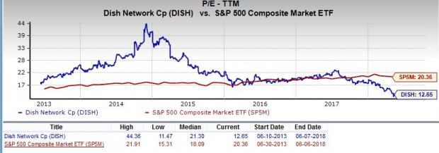 Let's put DISH Network Corporation (DISH) stock into this equation and find out if it is a good choice for value-oriented investors right now