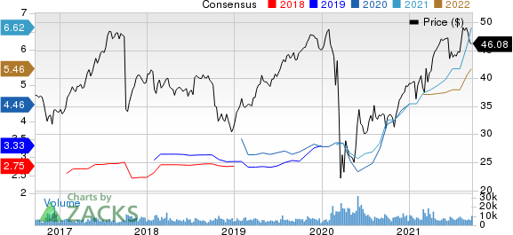 Fidelity National Financial, Inc. Price and Consensus