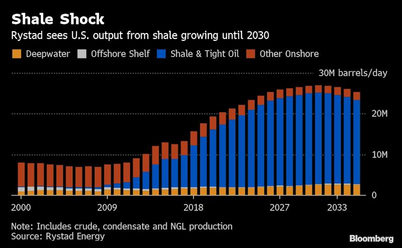 """(Bloomberg) -- The U.S. will account for almost a quarter of global oil and gas production by the early 2030s as the shale boom keeps on booming, according to the head of Rystad Energy.Output from shale including crude oil, condensate and natural gas liquids could climb to as high as 25 million barrels a day, Jarand Rystad, chief executive officer of the research and intelligence company, said in an interview in Kuala Lumpur. The U.S. will likely make up about 23% of global liquids production and pump 27% of the world's gas by then, he said.Part of the reason for the expected growth is that companies are getting better at hydraulic fracturing, the process of pumping a mixture of water and sand into a horizontal well to create millions of tiny cracks in the shale rock that allow oil and gas to flow to the surface. Frackers are using more sand, creating more cracks and boosting the productivity of each well, Rystad said.""""It's about sand, horsepower and water injection,"""" he said at the Asia Oil & Gas Conference. """"Those three parameters are what's driving activity levels, and those are three times higher today than they were back in 2014.""""Rystad has been a staunch believer in U.S. shale since early this decade when many analysts and OPEC ministers were unconvinced that a natural gas drilling revolution would translate to a surge in oil output. He recalled being labeled """"ridiculously too aggressive"""" in 2012 when projecting shale crude production would grow fourfold to 4 million barrels a day within four years. The forecast was too low and shale has transformed the nation into the world's biggest producer.See also: Texas's Gas Glut Is So Bad Drillers Are Pumping It Down WellsLooking ahead, Rystad's optimism is also based on a recent study he's done on the so-called parent-child interference issue, a concern that drilling a new well too close to an older one will reduce pressure in the original and cut output. While the results were mixed, overall the study showed that com"""
