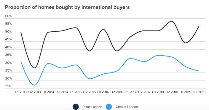 Proportion of London property bought by overseas buyers. Chart: Hamptons International