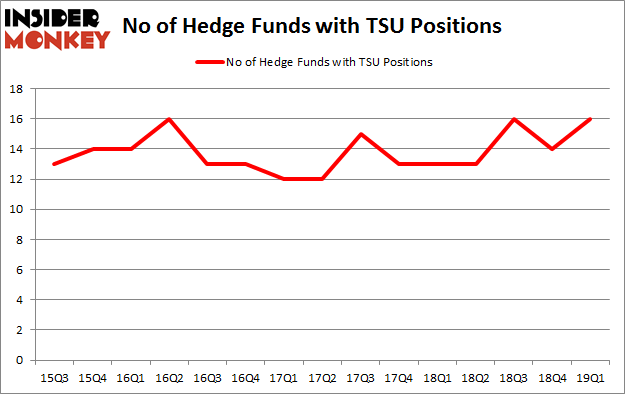 No of Hedge Funds with TSU Positions