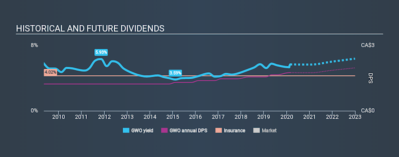 TSX:GWO Historical Dividend Yield, February 26th 2020