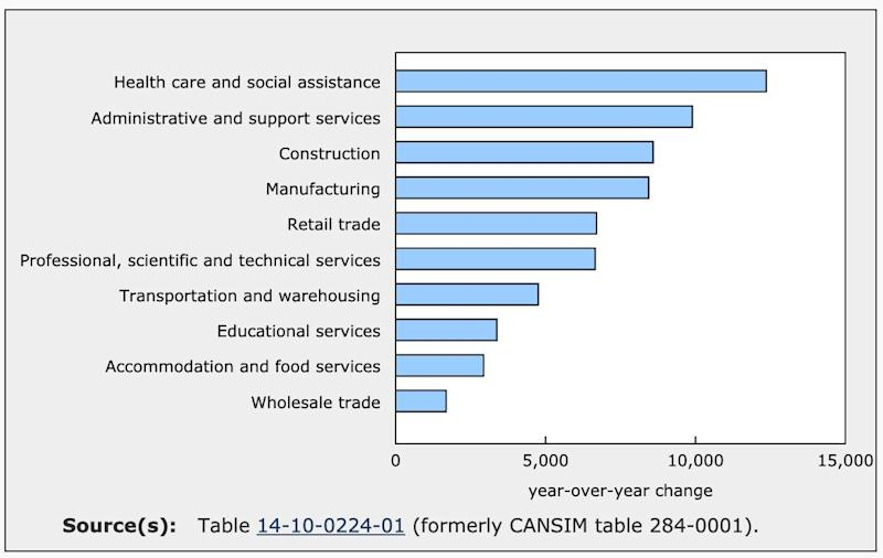 Job vacancies up in the 10 largest industrial sectors in the fourth quarter of 2018 (Statistics Canada)