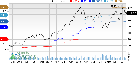 Avery Dennison Corporation Price and Consensus
