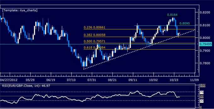 Forex_Analysis_EURGBP_Classic_Technical_Report_10.29.2012_body_Picture_5.png, Forex Analysis: EURGBP Classic Technical Report 10.29.2012