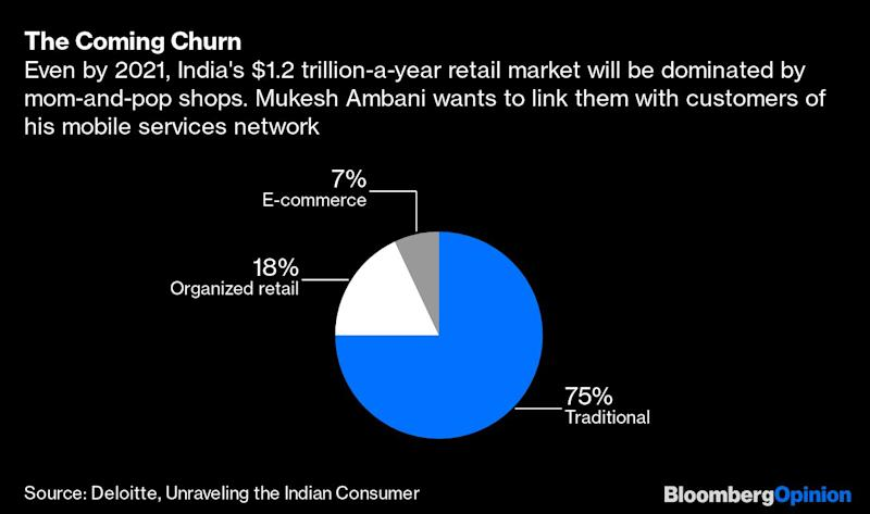 Should Jeff Bezos Worry About India?