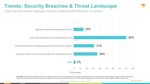 SolarWinds Research Reveals Negligent Users as Top Cybersecurity Threat to German Organisations