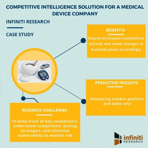Leveraging Infiniti's Competitive Intelligence Solution to Enhance Sales Rate by 33% for a Medical Device Company   Infiniti's Latest Success Story