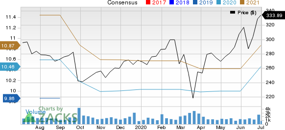 FactSet Research Systems Inc. Price and Consensus