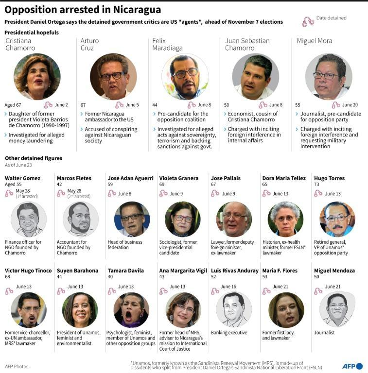 Profiles of opposition figures detained in Nicaragua, ahead of presidential elections, as of June 23, 2021