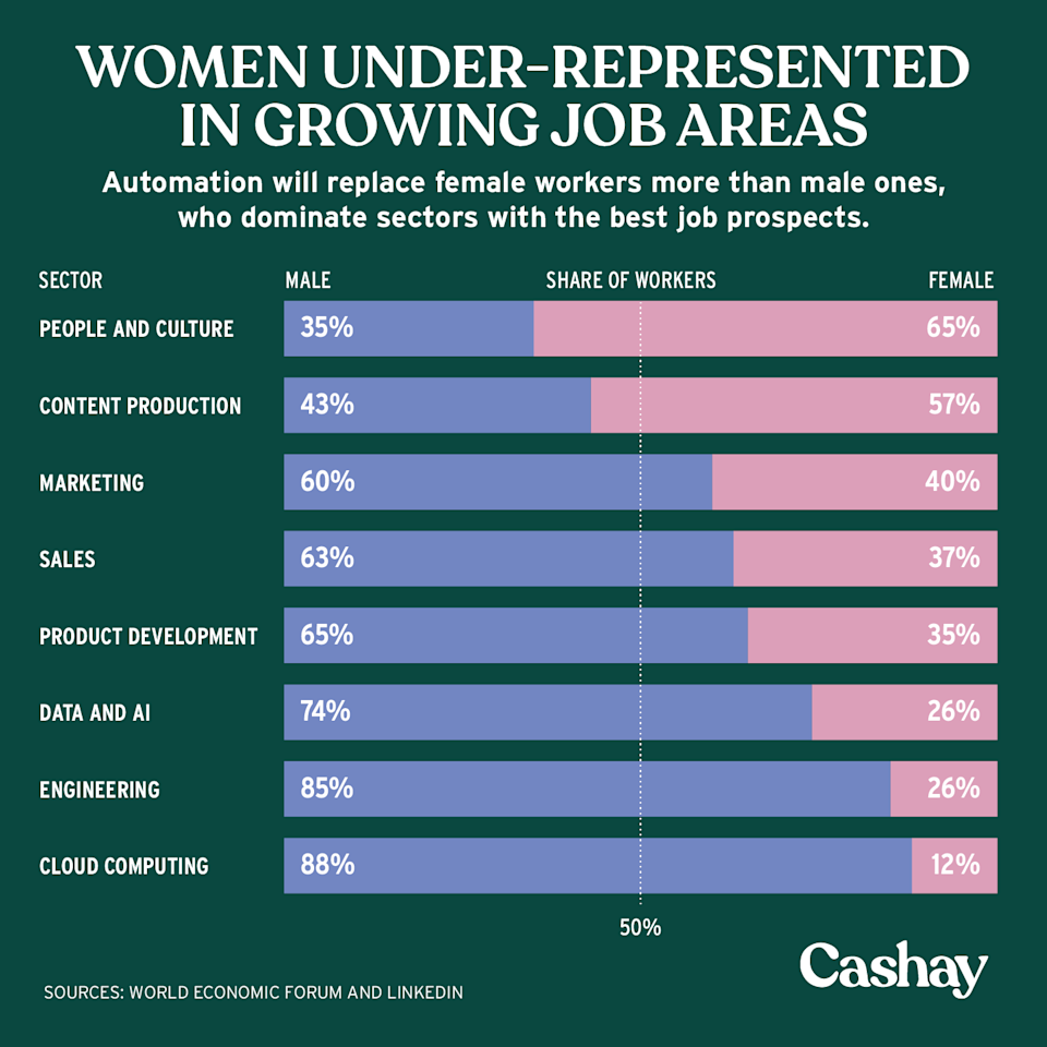 Jobs held by women are more likely to be displaced by automation. (Graphic: David Foster/Cashay)