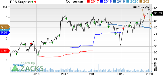 Bank of Hawaii Corporation Price, Consensus and EPS Surprise