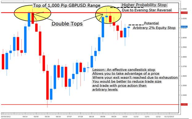 LEARN_FOREX_How_to_Place_Better_Stops_with_Candlesticks_body_Picture_8.png, LEARN FOREX – How to Place Better Stops with Candlesticks