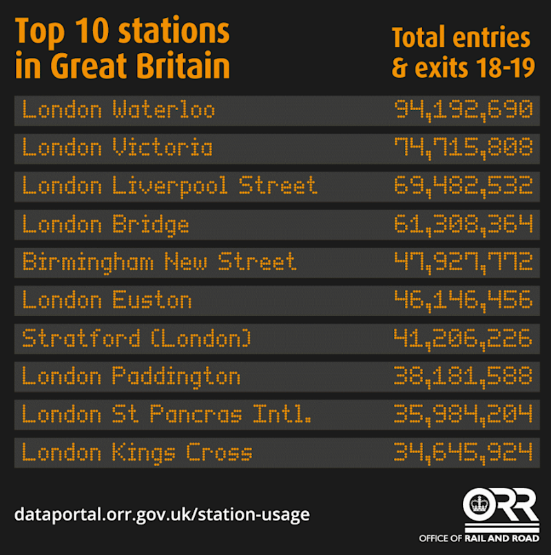 Nine of the 10 busiest stations are in London (Office of Rail and Road)