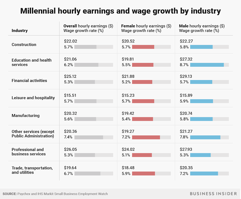 BI Graphics_Millennial hourly earnings and wage growth by industry (1)