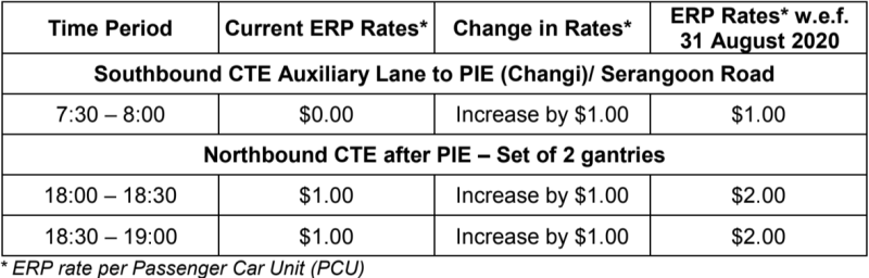 Higher Electronic Road Pricing rates at 3 gantries on Central Island Expressway (CTE) with effect from 31 August 2020. (TABLE: Land Transport Authority)