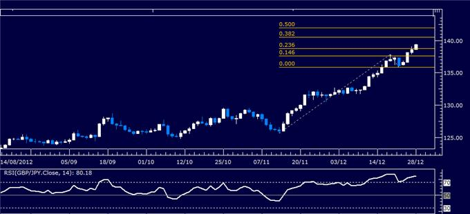 Forex_Analysis_GBPJPY_Classic_Technical_Report_12.28.2012_body_Picture_1.png, Forex Analysis: GBP/JPY Classic Technical Report 12.28.2012