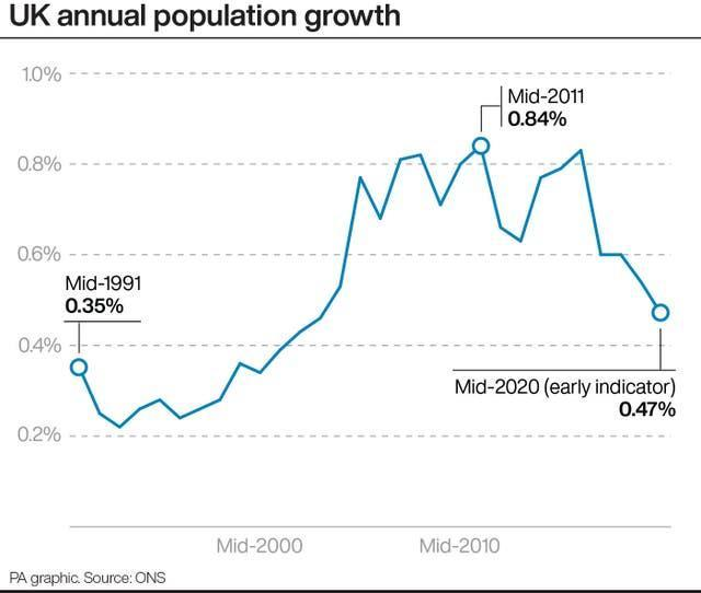 UK annual population growth