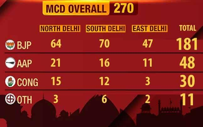 MCD election results 2017: All you need to know about BJP's victory and AAP's loss