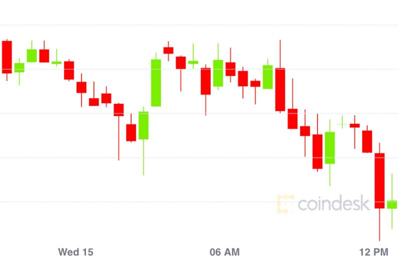 Market Wrap: Bitcoin Sticks Around $9,200 as Traders Eye Other Markets for Action