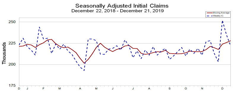 Jobless claims fall. While claims are trending higher, they remain at historically low levels.