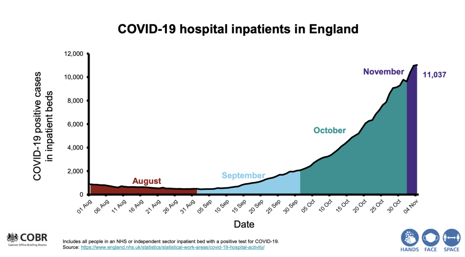 Chart shared by the head of the NHS Simon Stevens show hospital admissions for COVID-19 patients in recent months. (UK Government)