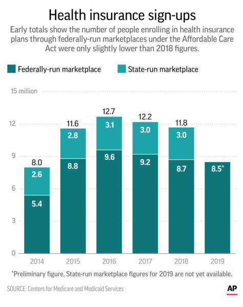 Graphic shows sing-ups under the Affordable Care Act for federally-run marketplace; 2c x 3 1/2 inches; 96.3 mm x 88 mm;