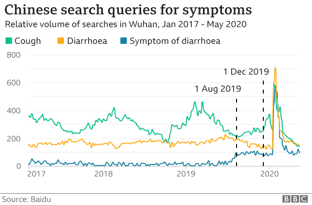 A graph of the search traffic on the Internet of the symptoms of coronavirus in Wuhan