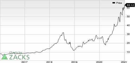 TechTarget, Inc. Price