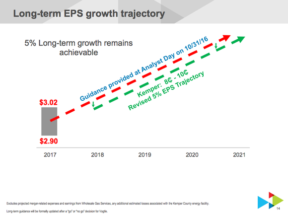 A chart showing Sounthern's updated growth projections