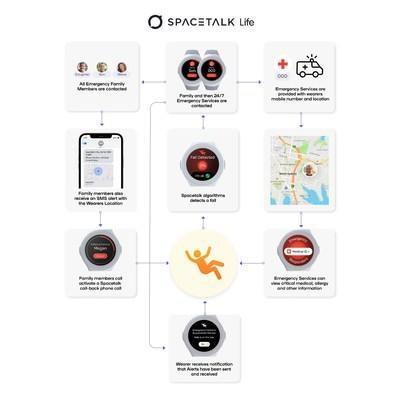 Spacetalk LIFE's Fall Detection technology incorporates breakthrough technology and is a step-change and world-first for devices purpose-built for seniors and people with special needs.