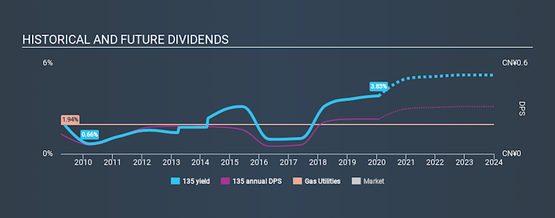 SEHK:135 Historical Dividend Yield, January 28th 2020
