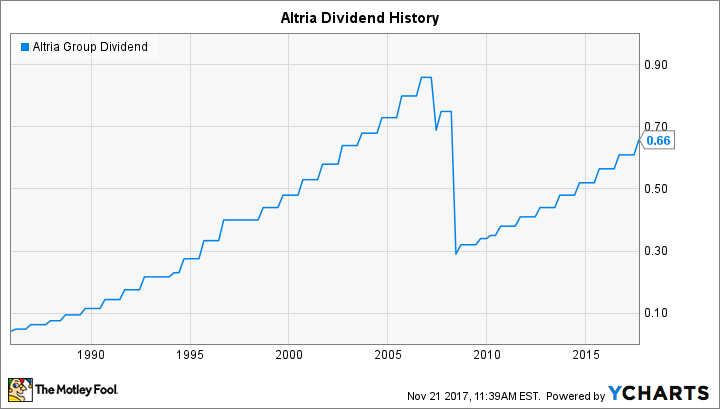 MO Dividend Chart