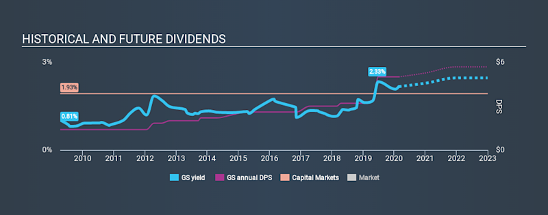 NYSE:GS Historical Dividend Yield, February 23rd 2020