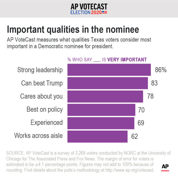 AP VoteCast measures what qualities Texas' voters considered most important in a Democratic nominee for president.;